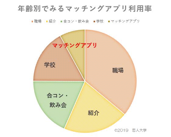 マッチングアプリで結婚した人の割合グラフ