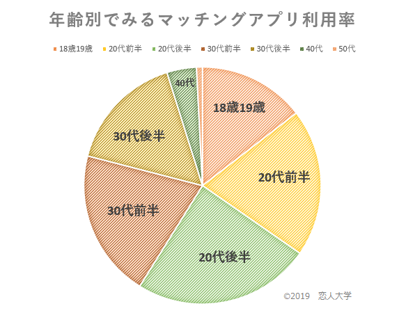 マッチングアプリ年代別利用率の統計グラフ