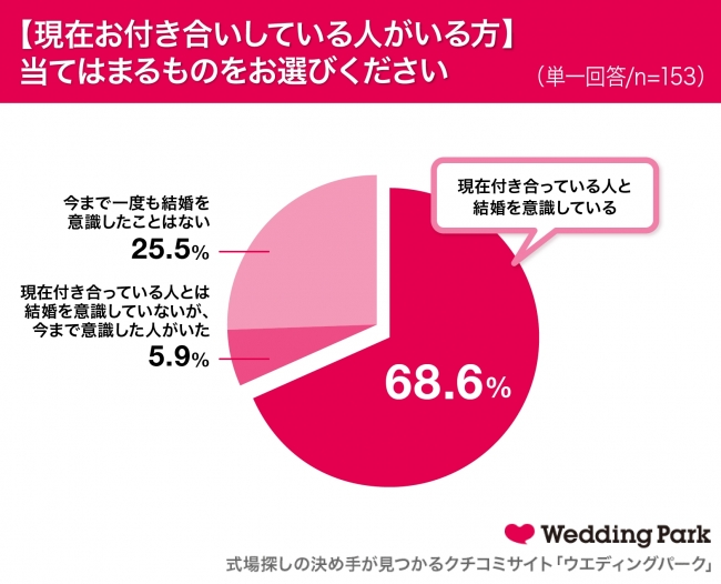 結婚を意識している大学生の割合