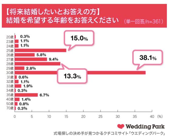 大学生が結婚を希望する年齢のグラフ