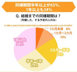 同棲後の結婚までの期間データ(円グラフ)