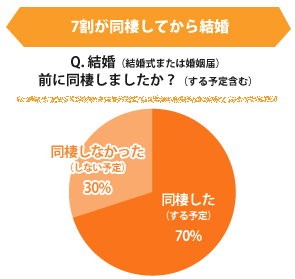 結婚した・結婚しなかったデータ(円グラフ)